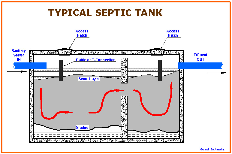 Three common septic tank problems ajn news for Design septic system